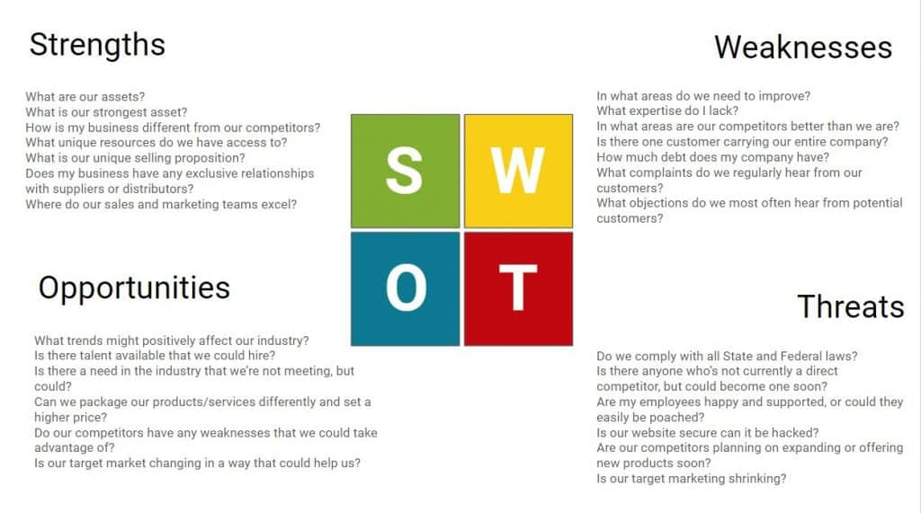 SWOT Cannabis Stack Template